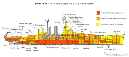 battleship_asbestos_diagram